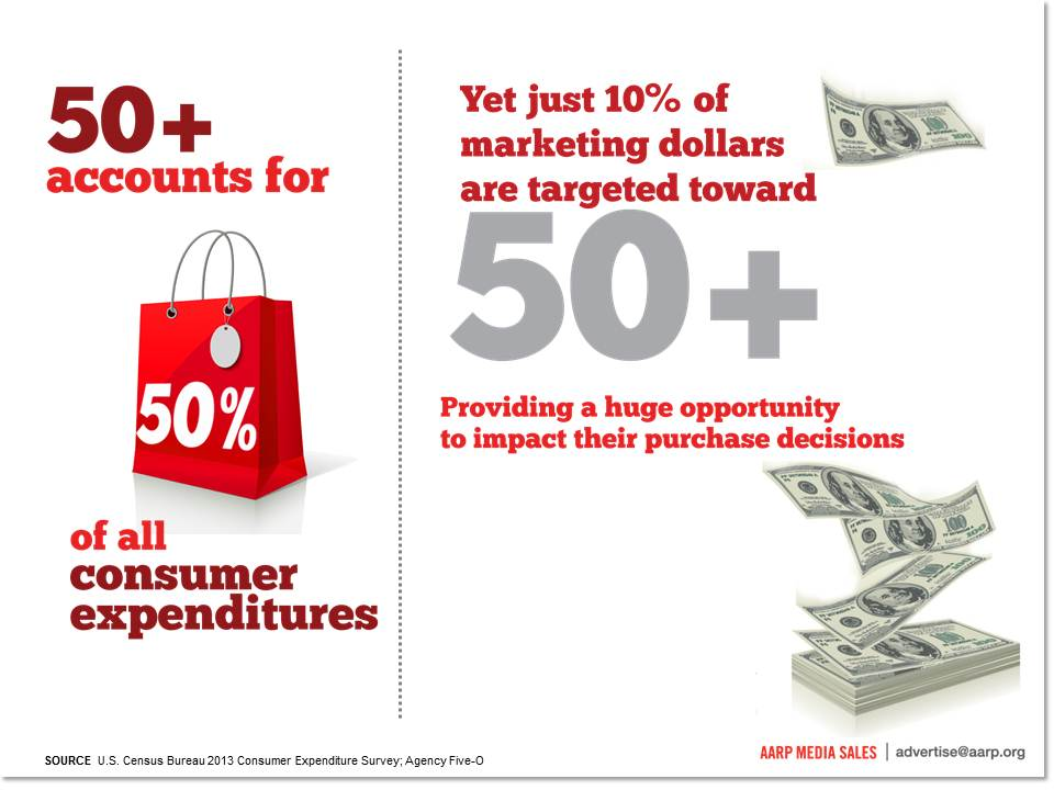 50+ market accounts for all consumer spending